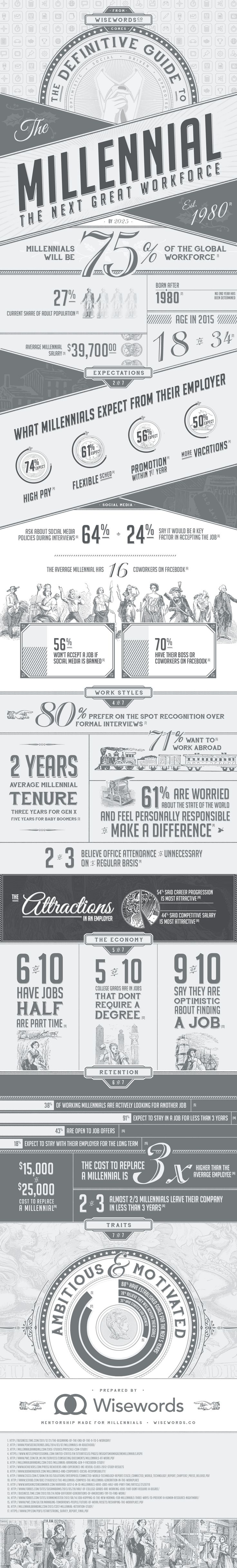 The Definitive Guide to the Millennial Workforce - Do you fancy an infographic? There are a lot of them online, but if you want your own please visit http://www.linfografico.com/prezzi/ Online girano molte infografiche, se ne vuoi realizzare una tutta tua visita http://www.linfografico.com/prezzi/