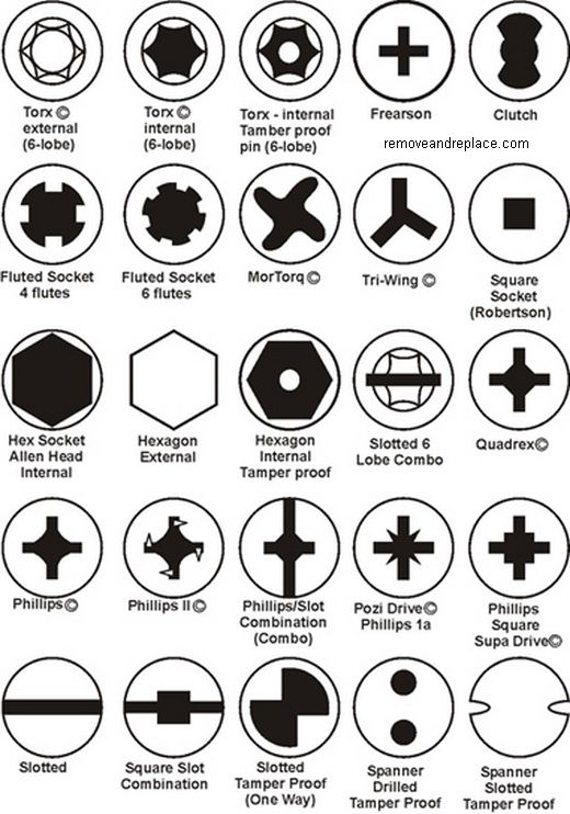 Screw Type and Head Chart - Comes In Handy For DIYers!
