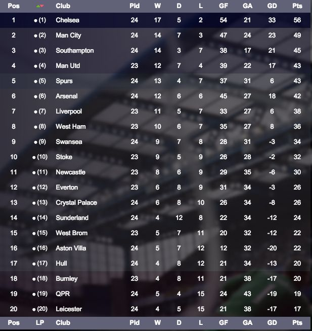 113 best English Premier League 2014 Onwards images on Pinterest - best of epl table