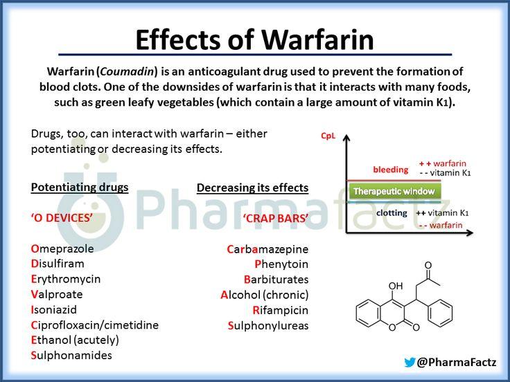 phentermine coumadin interaction
