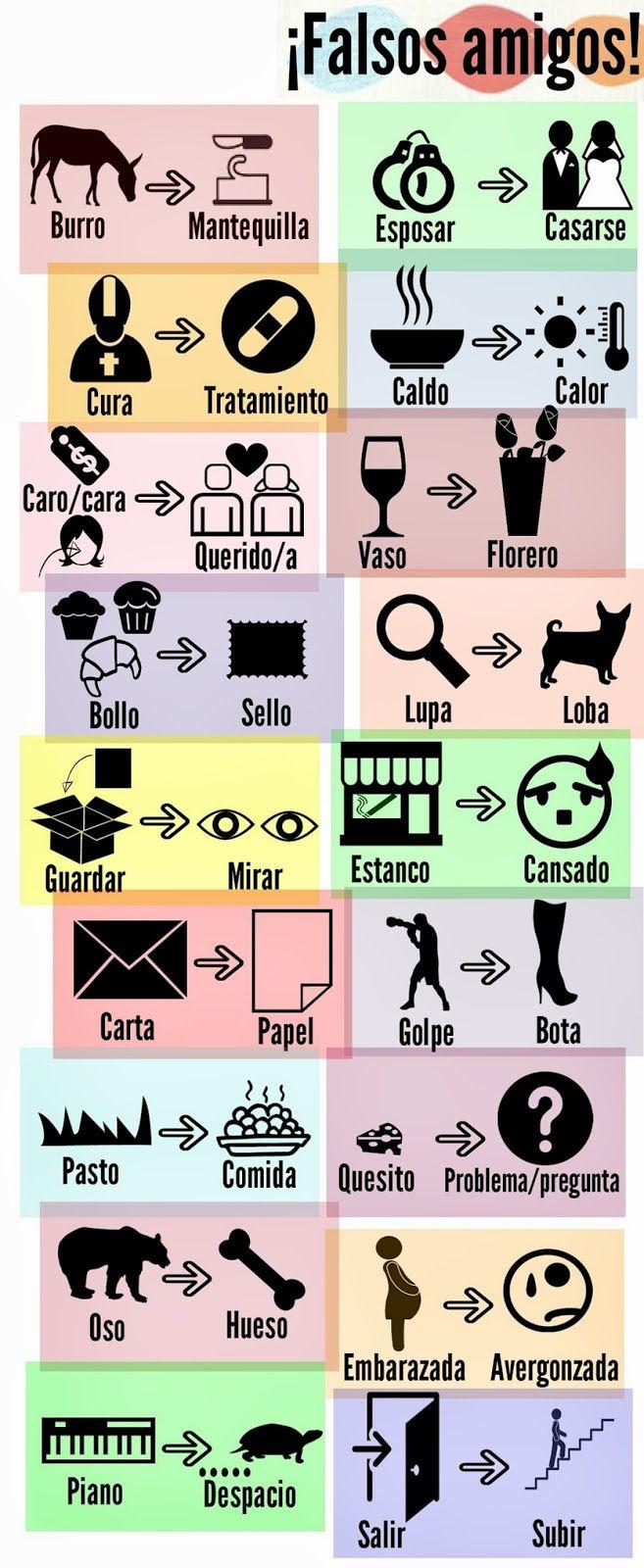 ITALIANO / ESPAÑOL. A la izquierda,  el falso amigo con un dibujo que representa el significado de esa palabra en español. A la derecha, la palabra que equivale a la palabra italiana.