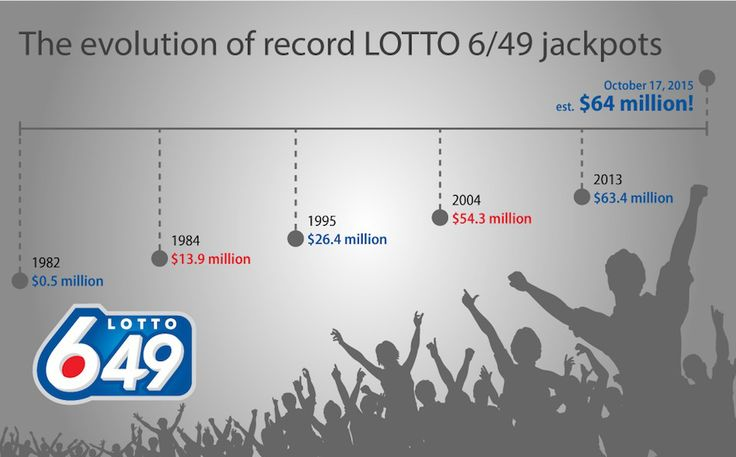 Saturday's Lotto 6/49 Hitting a Record $64M - http://www.newswinnipeg.net/saturdays-lotto-649-hitting-a-record-64m/