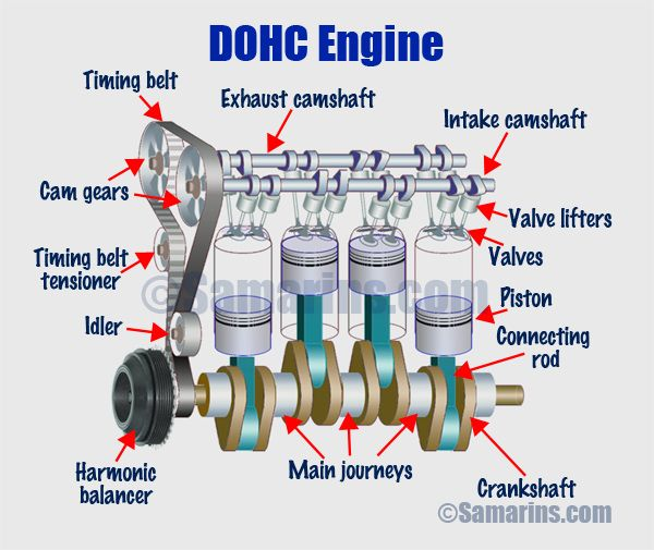 What Is The Difference Between Ohv Ohc Sohc And Dohc Engines With Images Automobile Engineering Automotive Repair Engineering