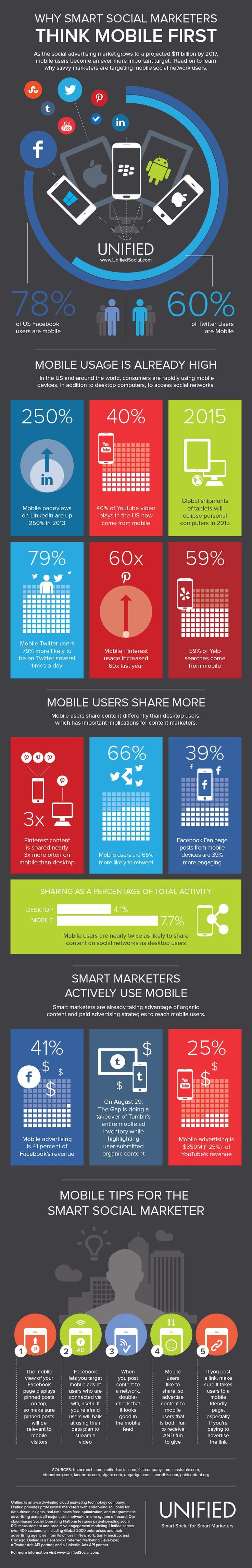 Infographic:  Why smart social marketers think mobile first. #socialmedia #infographics #InfographicsSocialMedia