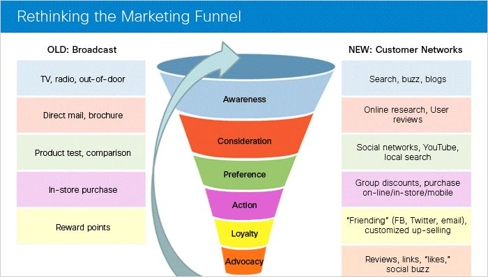 What Type Of Digital Content Do You Need For The Different Stages Of The Purchasing Funnel? #infographic