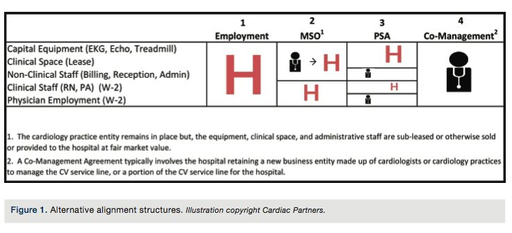 Hospital and Cardiologist Alignment Whatu0027s Next? Making a Case - business management agreement