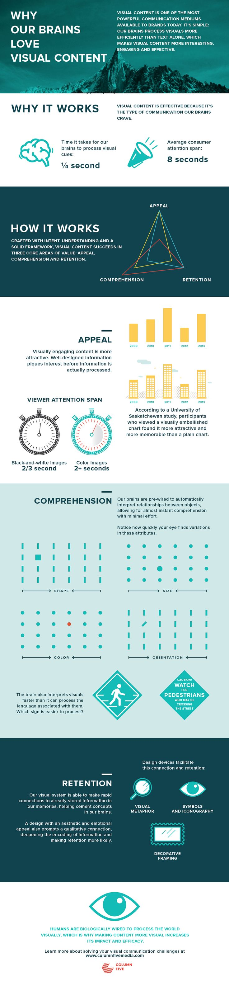 Why Your Brain Loves #Visual Content - #infographic #contentmarketing