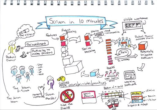 Nathan's hand drawn visual of Scrum in 10 minutes. We're delivering a workshop on Visual Thinking in New Zealand -> http://www.eventbrite.com/event/7437867863