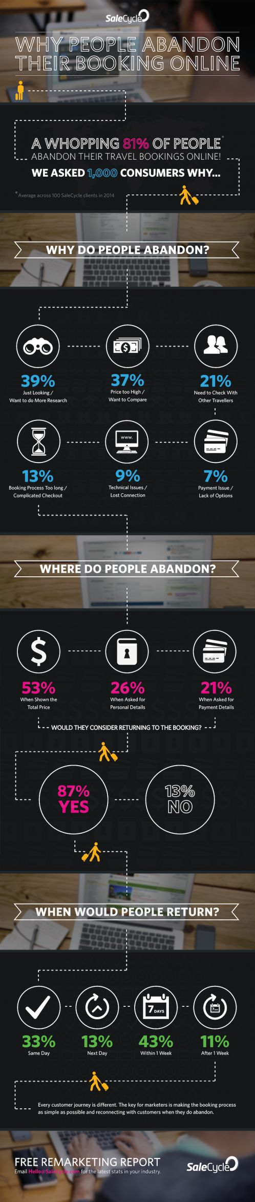 Infographic: Salecycle research reveals why four-fifths of customers abandon online travel bookings