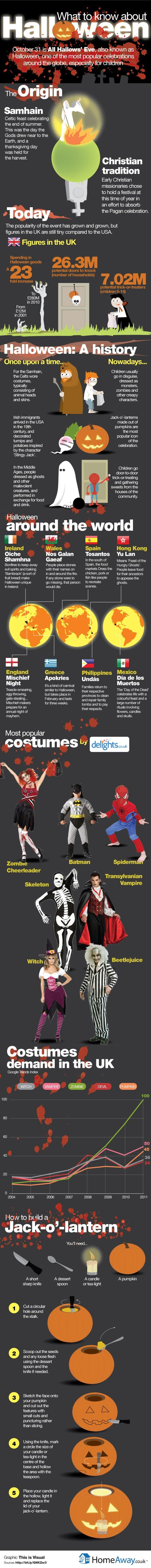 Halloween - Evolution and 10 Most Popular Costumes WorldWide [Infographic]