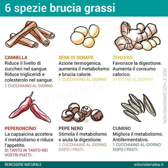 #spezie #bruciagrassi per #dimagrire