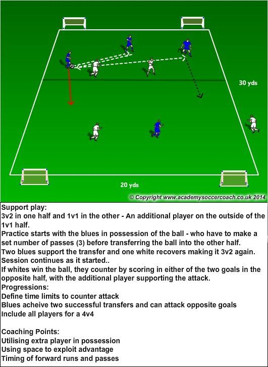 how to plan a soccer training session for kids
