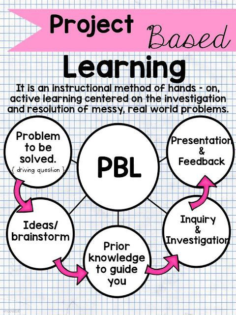 What is project based learning?  How can I implement it in my classroom?  These are all questions I had just a few weeks ago that many of y...