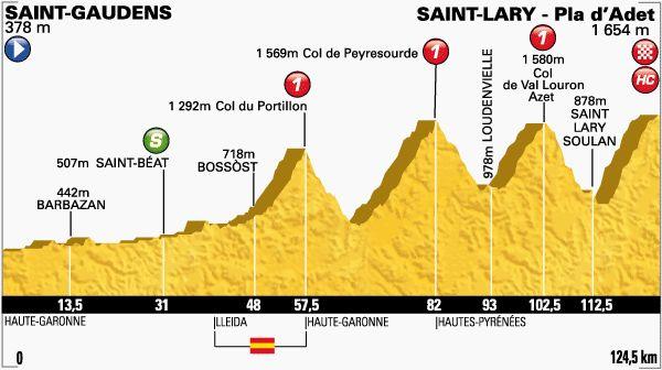 Tour de France 23/07/2014 : Profil Saint-Gaudens / Saint-Lary Pla d'Adet 124.5KM