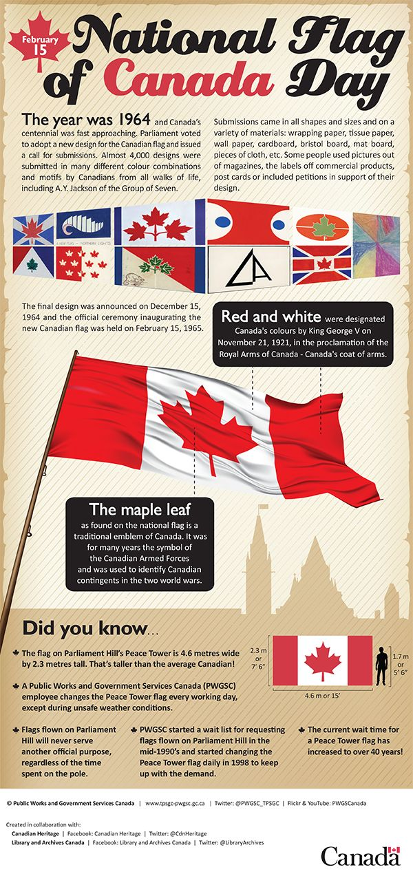 Interesting Facts about National Flag of Canada Day, July 01. However; today, Sunday, February 15, 2015, is the Fiftieth Anniversary of the birth of our Canadian flag!