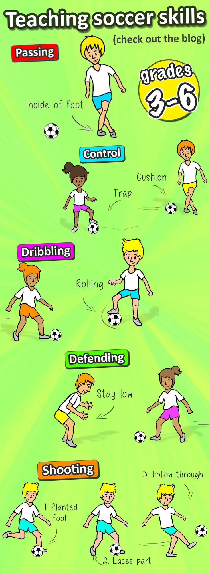 Read the blog for some simple teaching points you need to know when teaching soccer in your sports lesson at elementary school (grades 3-6). There's also tons of free PE lesson ideas to try out :)