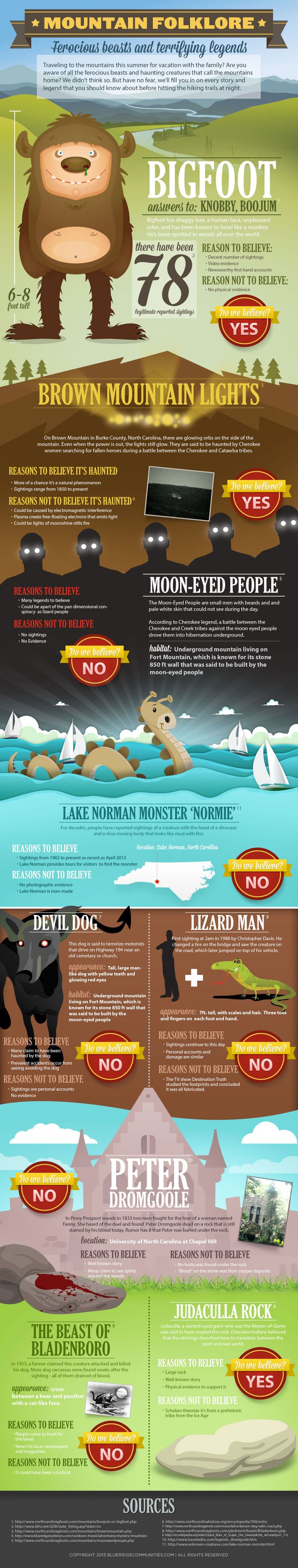 Mountain Folklore Infographic ~ Ferocious beasts and terrifying legends of mountain folklore. From Bigfoot to Brown Mountain Lights
