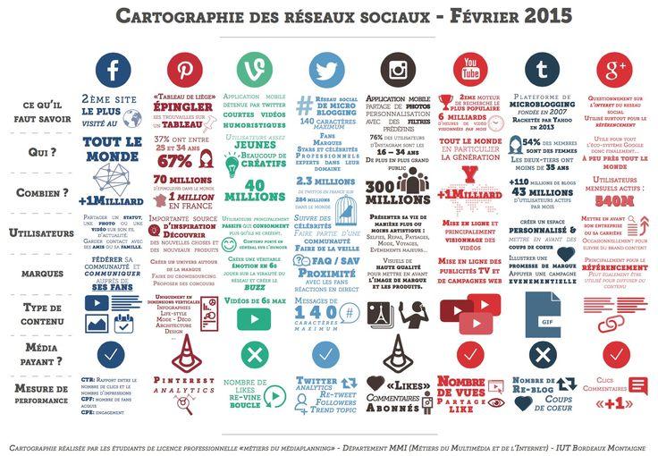 Les informations essentielles des principaux réseaux sociaux en une infographie #SocialMedia #CM