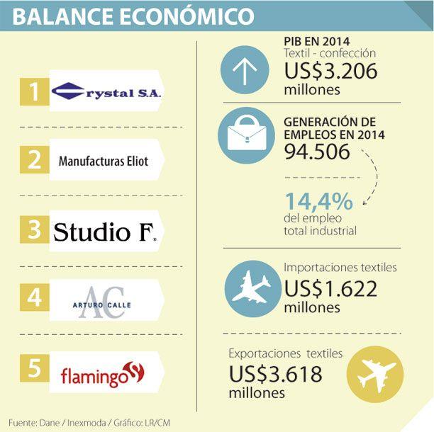 Las ventas de los tejidos decrecieron 2,6% en 2014