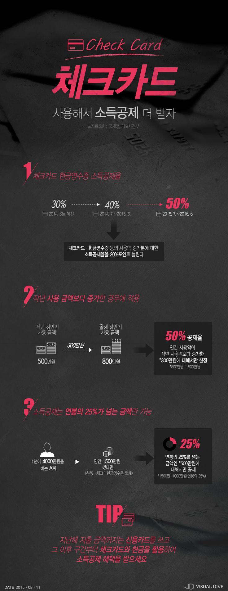 체크카드·현금영수증 소득공제율 30%→50% 확대 [인포그래픽] #Card / #Infographic ⓒ 비주얼다이브 무단 복사·전재·재배포 금지