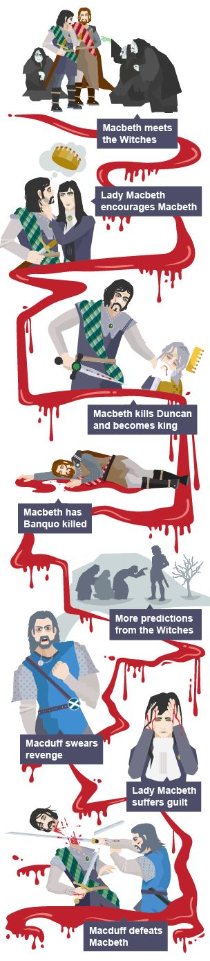 A timeline of the major events in the plot of Macbeth