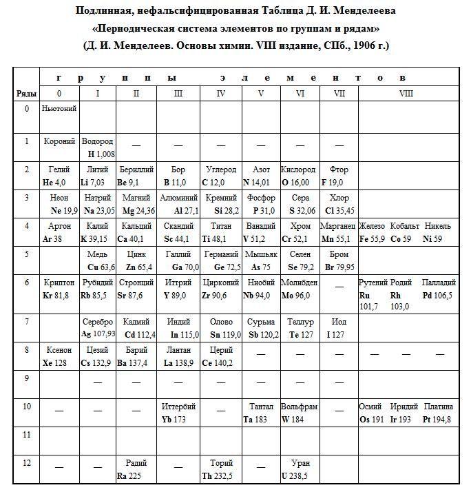 (+4) Кто и зачем скрыл эфир из ТАБЛИЦЫ МЕНДЕЛЕЕВА..? При Сталине изучали…