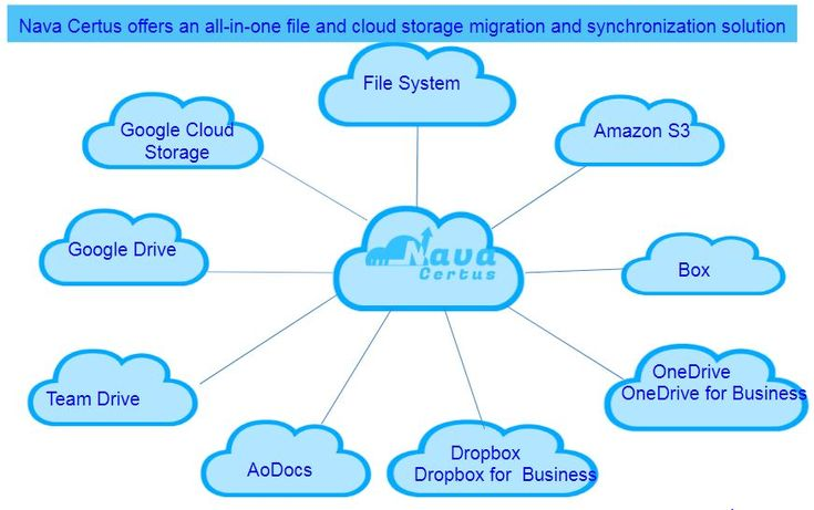 Data Migration with Nava Certus #cloud, #migration, #software, #security, #storage