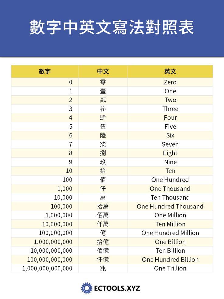 支票數字中英文寫法對照表 in 2020 | Words, Infographic, Seventh