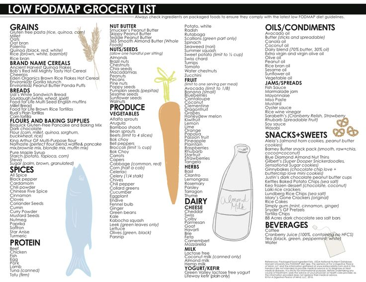 Hey there, Friends! And now….drum roll….here is my latest creation. I updated my one page low FODMAP grocery list! I have been meaning to put together a cute (of course) and up-to-date…