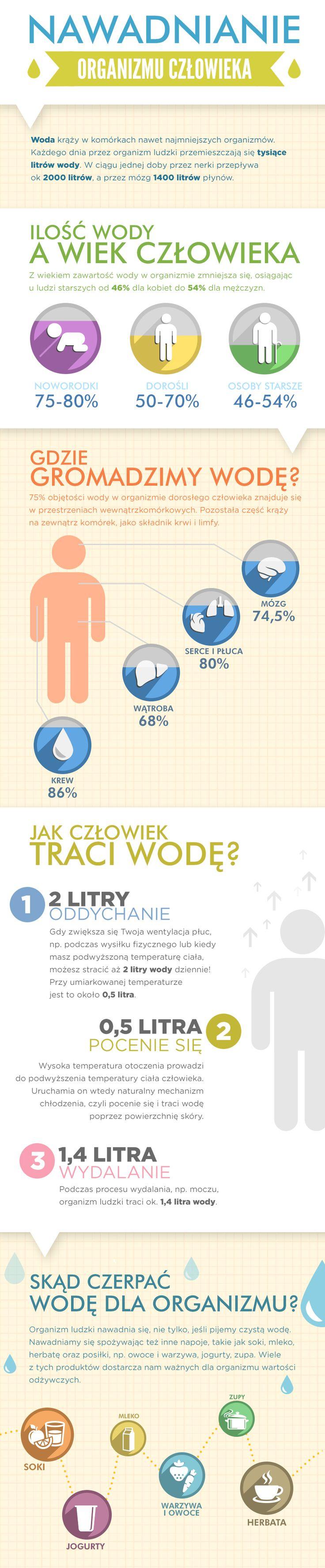 Infografika - Jak nawadniać organizm? #soki #sokOK #sokiowocowe #sokiwarzywne #woda
