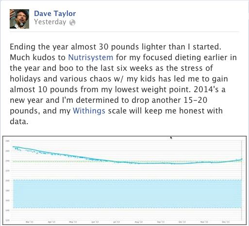 """Dave Taylor posted this message on our Facbook page: """"Ending the year almost 30 pounds lighter than I started. Much kudos to Nutrisystem for my focused dieting earlier in the year and boo to the last six weeks as the stress of holidays and various chaos w/ my kids has led me to gain almost 10 pounds from my lowest weight point. 2014's a new year and I'm determined to drop another 15-20 pounds, and my Withings scale will keep me honest with data. """" Learn more…"""