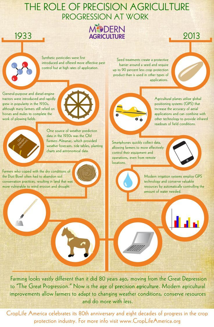 The timeline of Precision Agriculture.