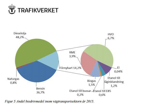 Andel #biodrivmedel inom vägtransporter http://www.trafikverket.se/contentassets/07f80f01d92144eebf1a01fcb60ac923/pm_vagtrafikens_utslapp_2015.pdf