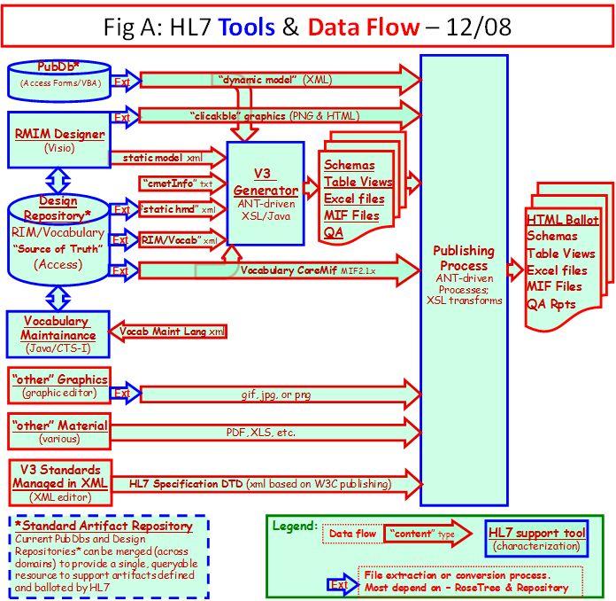 HL7 Tools & Data Flow