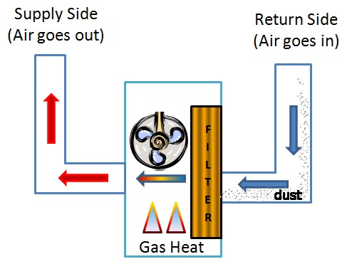how to clean central air conditioner acoils in furnace