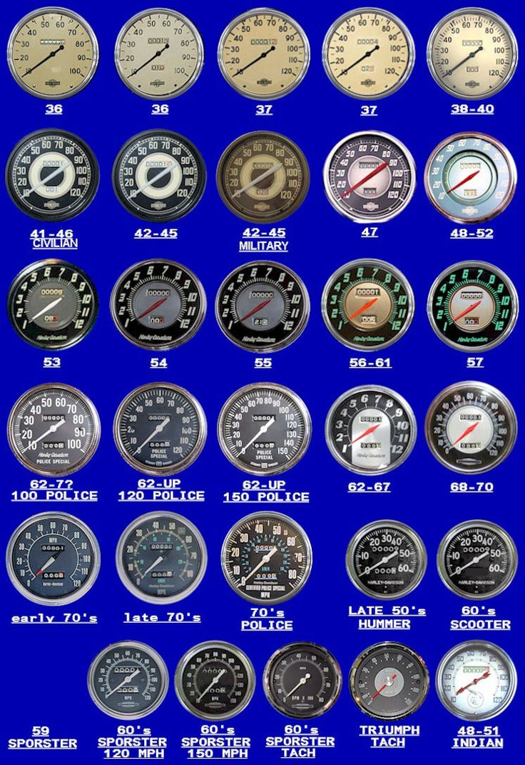 Early Harley (and an Indian and a Triumph) speedometers by year