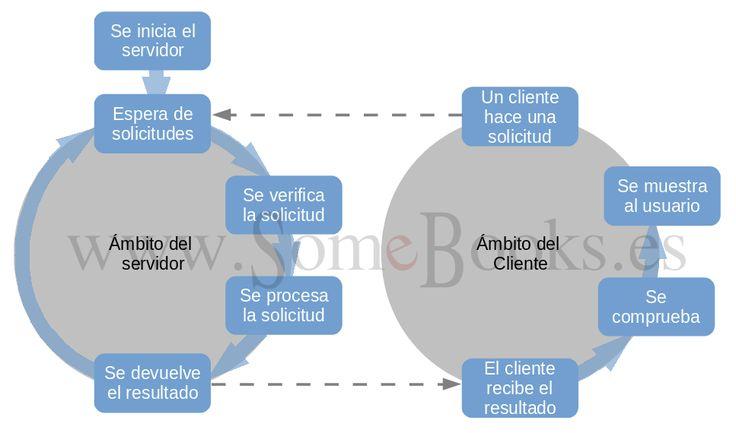 Arquitectura servidor-cliente..