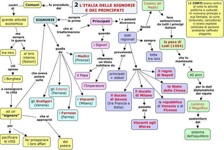 Mappa concettuale rappresentante lo sviluppo delle signorie in principati.
