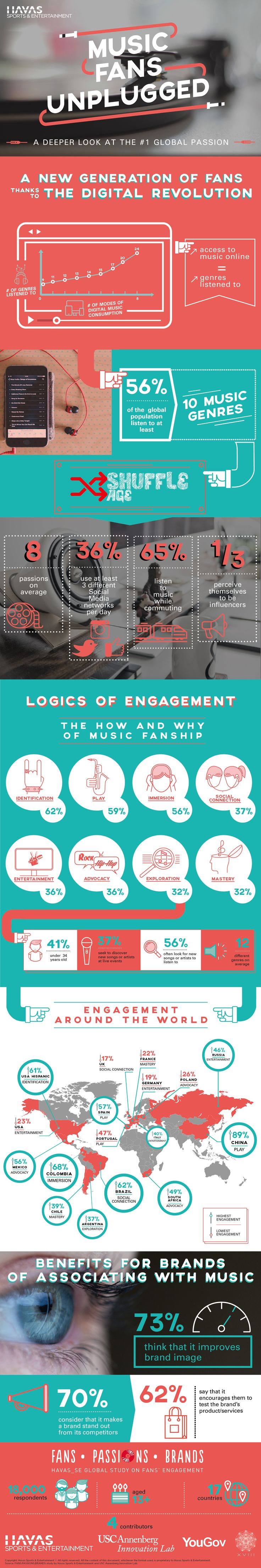 """The """"Shuffle Age"""": discover why and how #music #fans engage in their #passion, thanks to a survey of 18,000 people across 17 countries #infographic"""