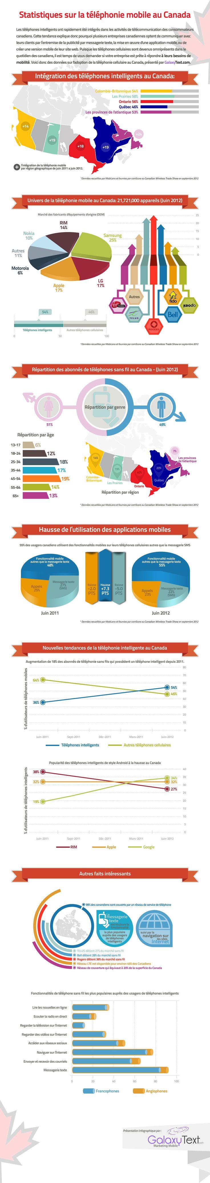 Les téléphones intelligents ont rapidement été intégrés dans les activités de télécommunication des consommateurs canadiens. Voici donc des données sur l'adoption de la téléphonie cellularie au Canada.