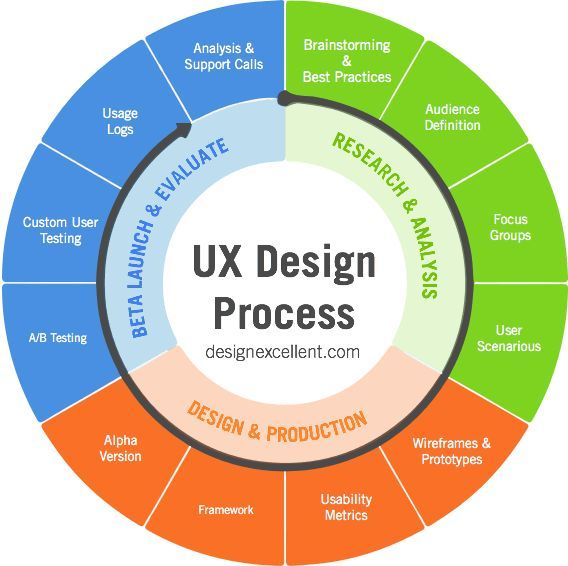 Most people tell you that the secret of the best Product User Experience is confined to sketching beautiful interfaces.. If you like UX, design, or design thinking, check out theuxblog.com podcast https://itunes.apple.com/us/podcast/ux-blog-user-experience-design/id1127946001?mt=2