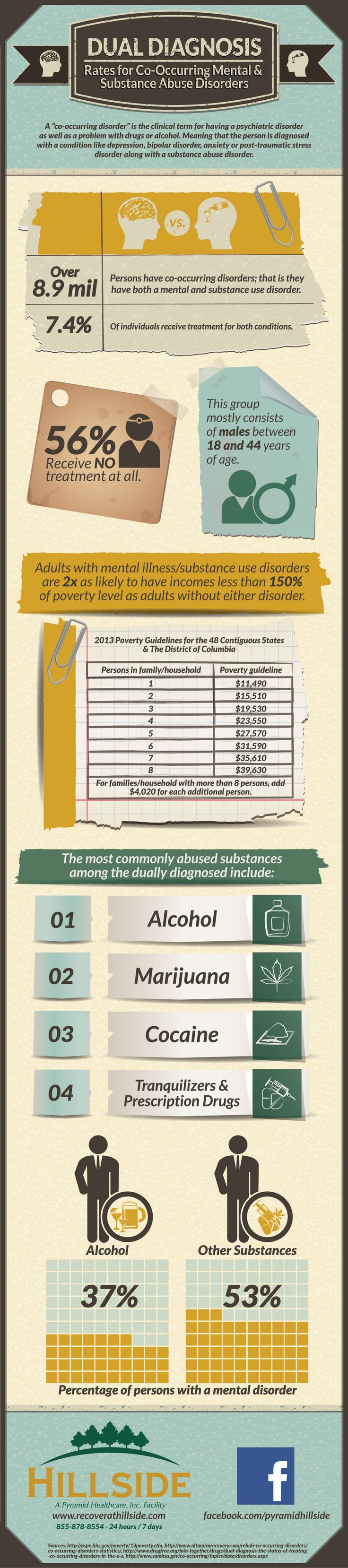 Co-Occuring means a person is suffering from both a mental and substance abuse disorder. It is not that uncommon.