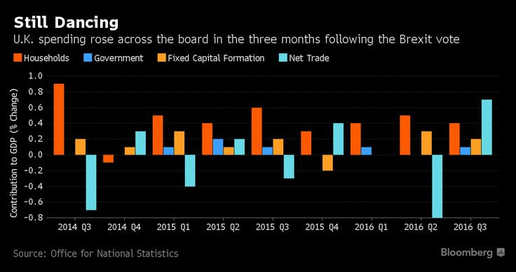 Consumers and businesses increased their spending in the third quarter as the U.K. economy registered a resilient performance following the Brexit vote.