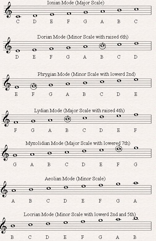 Music Modes - Music Theory Lesson 19 A