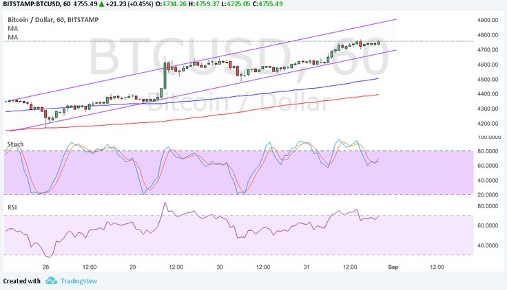 Bitcoin Price Technical Analysis for 09/01/2017 – Taking Advantage of USD Volatility - Bitcoin Price Key Highlights  Bitcoin price continues to make progress in this climb, aiming for the top of the steeper channel on the 1-hour chart. Bitcoin is able to benefit from the volatility in other financial markets due to geopolitical risk and profit-taking. Technical indicators are... - https://thebitcoinnews.com/bitcoin-price-technical-analysis-for-09012017-taking-advantage-of-u
