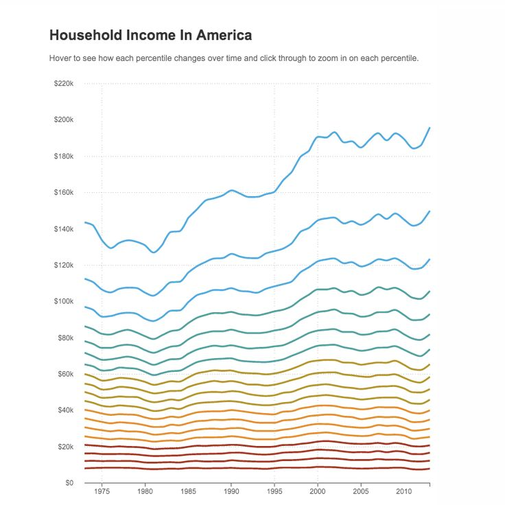 Households at the top saw the biggest gains. Those at the bottom stagnated. But what about the people in between?