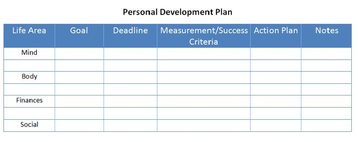 personal development categories - Google Search Personal - example of a personal development plan sample