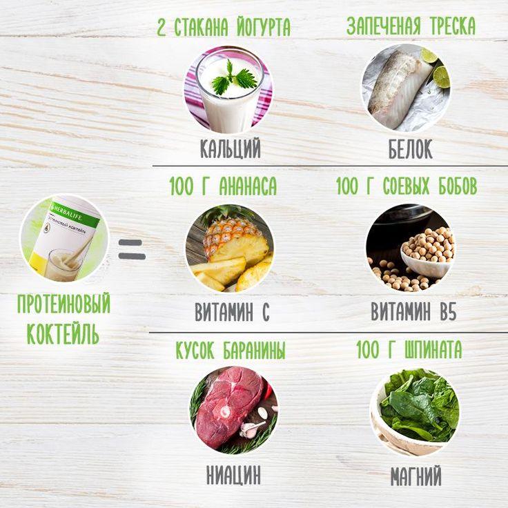В каждой порции Протеинового коктейля Формула 1 от Herbalife* содержится столько же кальция, сколько в двух стаканах йогурта, столько же витамина С, сколько в 100 гр свежего ананаса, столько же белка, сколько в кусочке запеченной трески, столько же магния, сколько в 100 гр шпината, столько же ниацина, сколько в 100 гр баранины и столько же витамина В5, сколько в 100 гр соевых бобов. А еще это 8 разных вкусов для настоящих гурманов и минимум калорий для поддержания отличной формы. *С учетом…