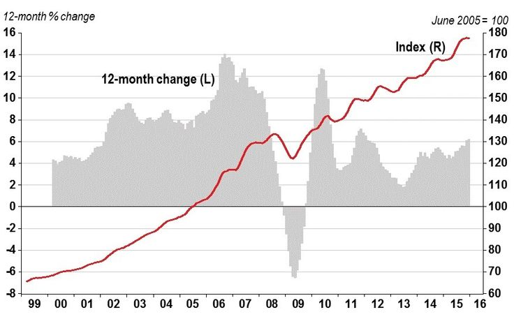 Home Prices Down 0.1% in December