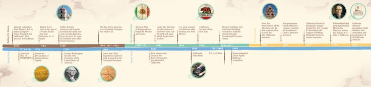 history timelines - Google Search | Infographics | Pinterest ...